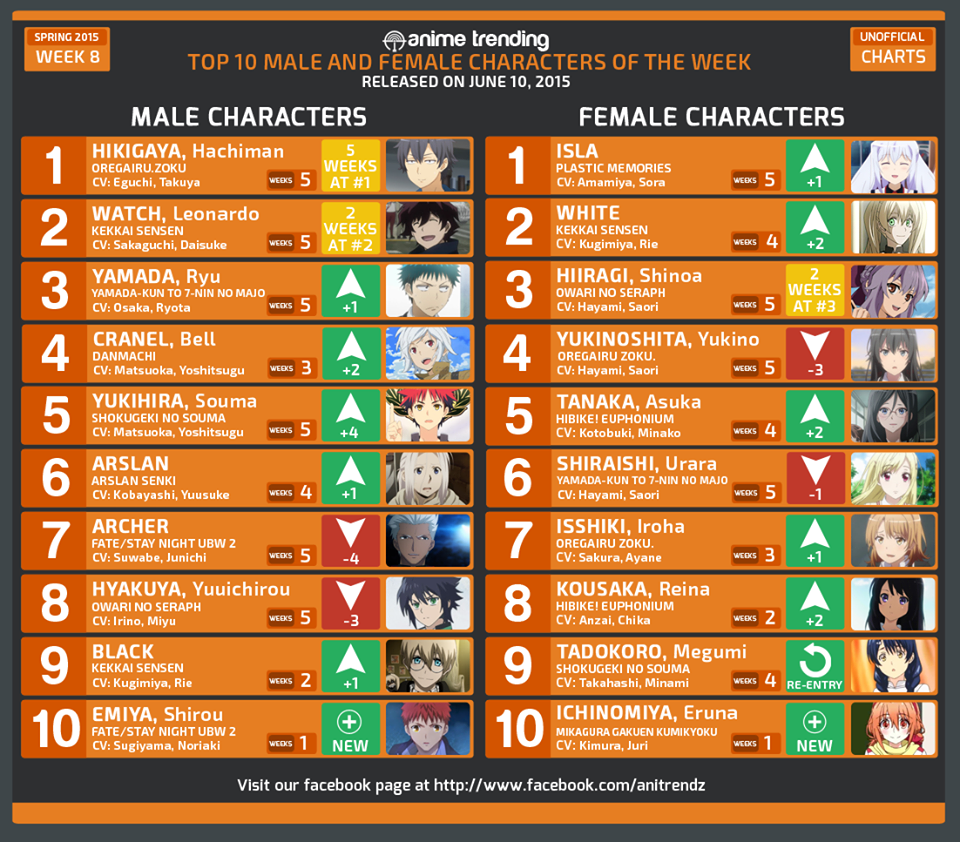 Otaku Anime Indo On Twitter Top 10 Male Female Characters Of Week 8 Spring 2015 Character Polls Tco QKhgIb6C5X QH9LyGyIuD