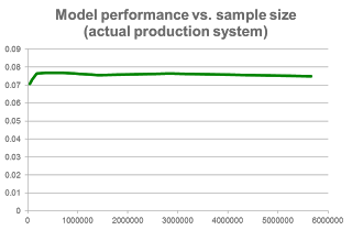 Model Performance does not change for very large sample sizes