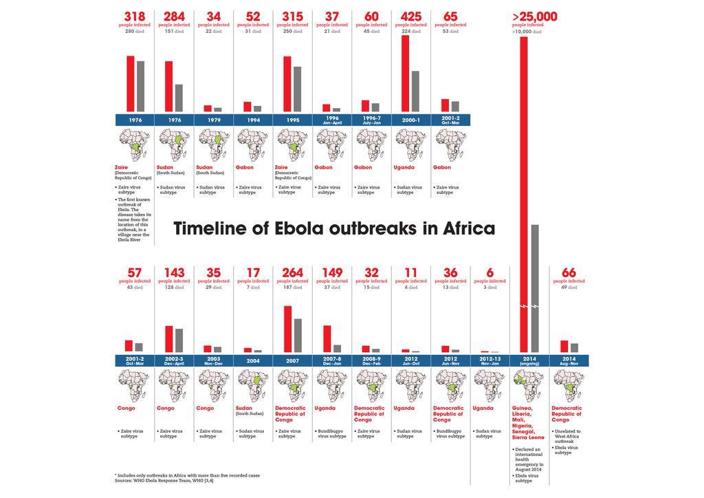 Todos los brotes de #Ebola en África desde 1976 hasta 2014 en una imagen #microMOOC http://t.co/xReq3aMvhI