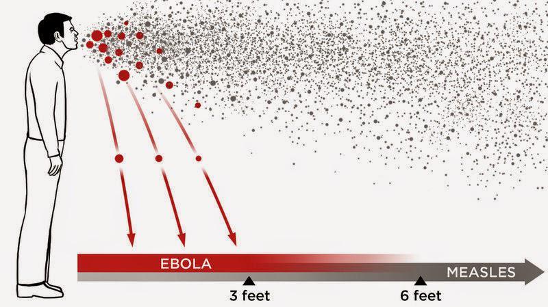 La probabilidad de transmitir el #Ebola es menor que la gripe, el VIH, la viruela o la rubeola  #microMOOC http://t.co/INxO3ZlFuu