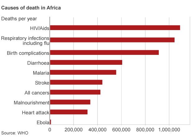 #Ebola Principales causas de muerte en África  #microMOOC http://t.co/M34BESW51L