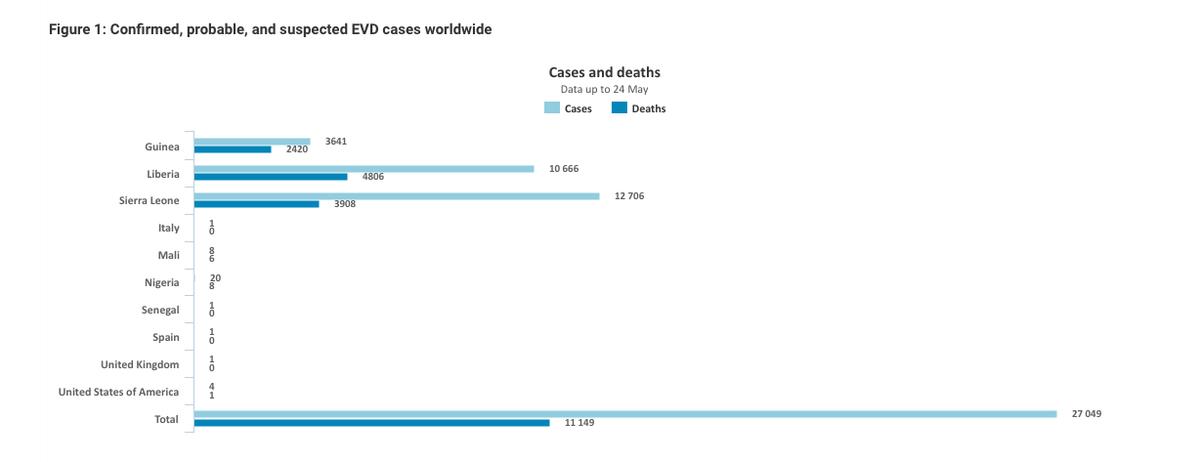 #Ebola, cifras totales de finales de mayo 2015: 27.049 casos, 11.149 muertos #microMOOC http://t.co/Qus46y1Guf