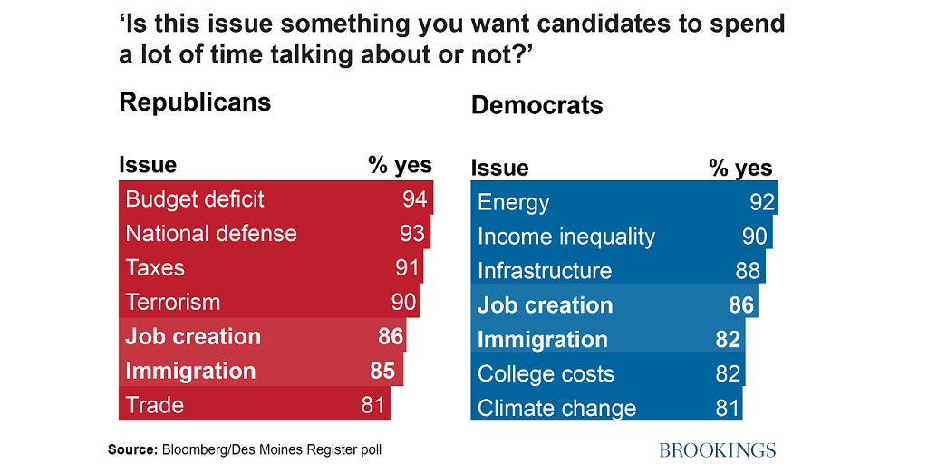 Republican vs. Democratic on issues?