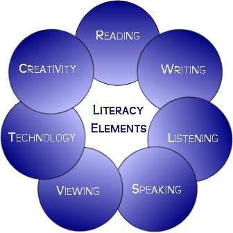 What IS Literacy? #aussieED http://t.co/3OoR3arwoq