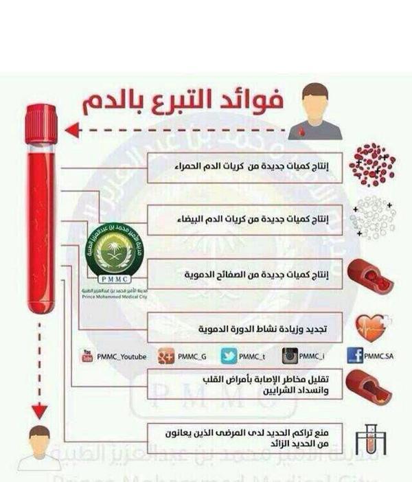 #اليوم_العالمي_للتبرع_بالدم  التبرع بالدم مفيد كمان للمتبرع http://t.co/SsvdUrsrlr