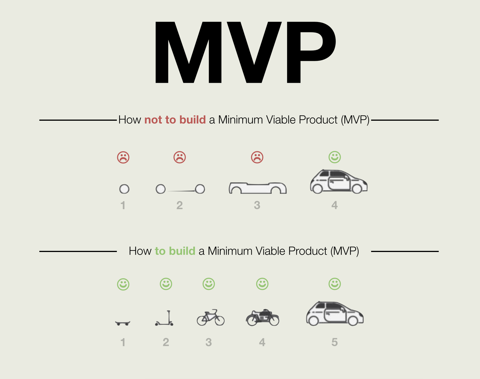 What is mvp product