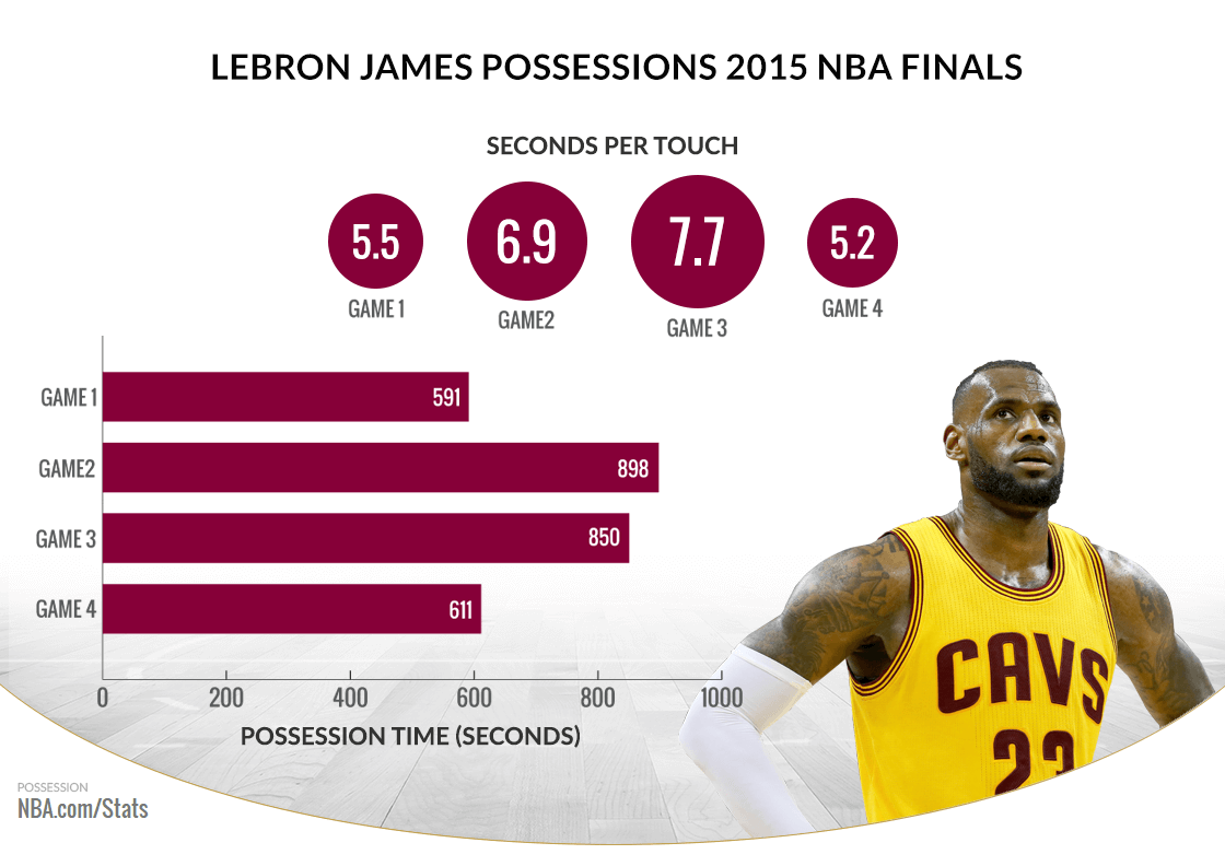 "NBA.com/Stats on Twitter: ""In @cavs' 2 wins, LeBron had the ball in his possession for longer ..."