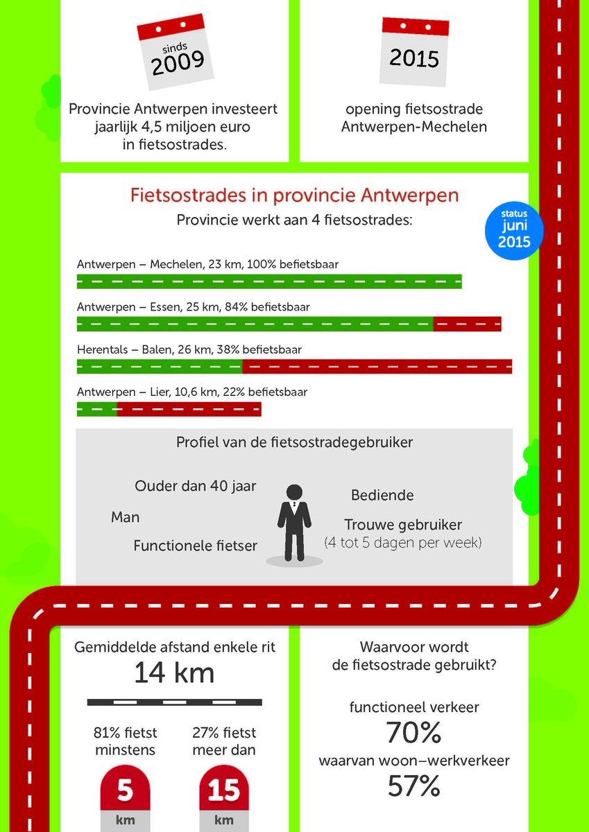 fietssnelwegen Antwerpen CHh16XgUYAAdhXt