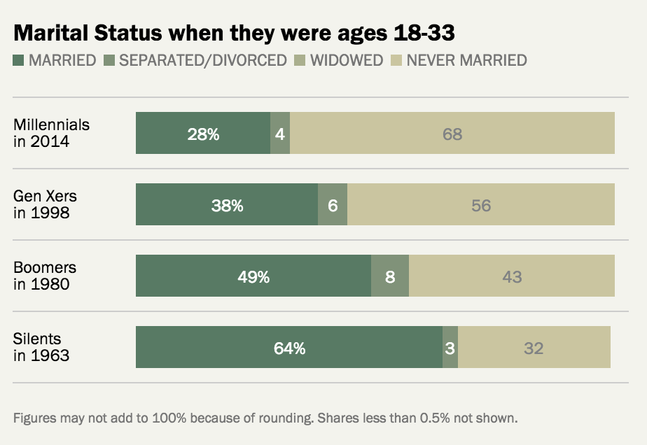 A1: More #Millennials are unmarried than married, esp compared to previous generations. #MillennialMon http://t.co/POUD697jrK