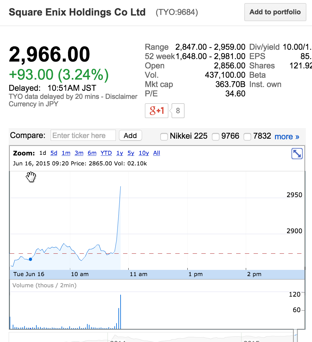 So Square's stock has skyrocketed almost 4% in the last 30 minutes... #FF7remake http://t.co/2ERpay38qn