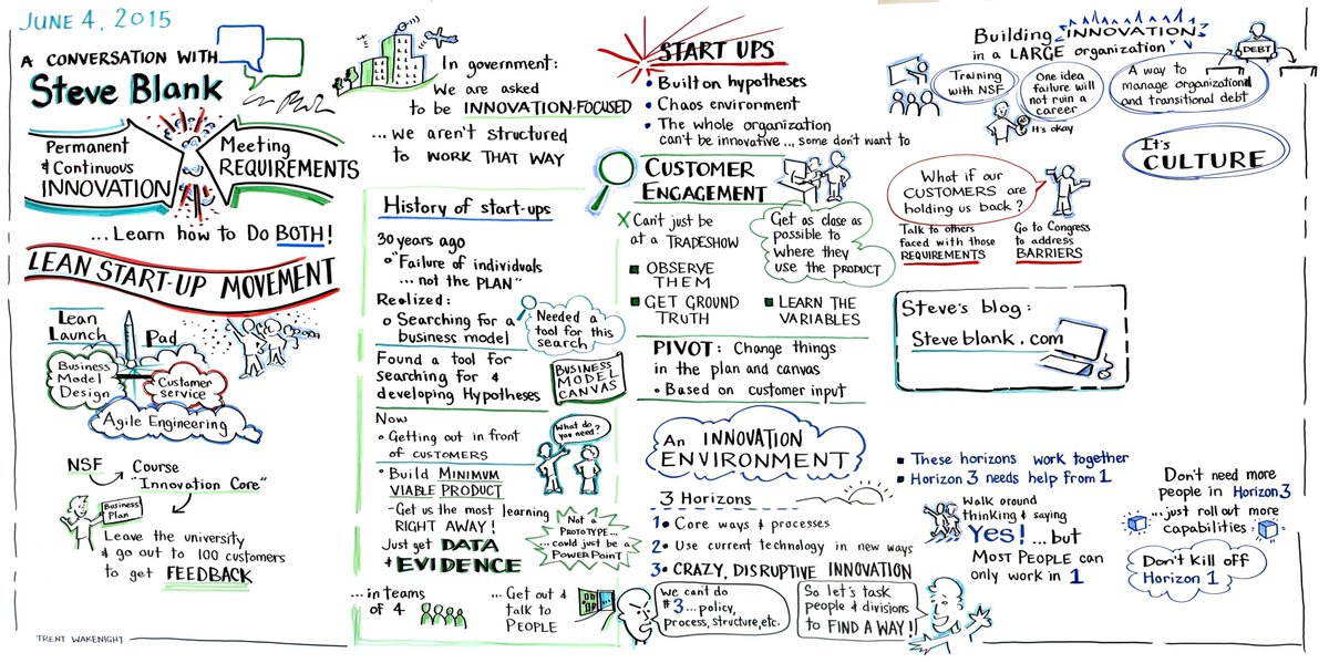 the Lean Startup in pictures http://t.co/QCJqPdwKeZ