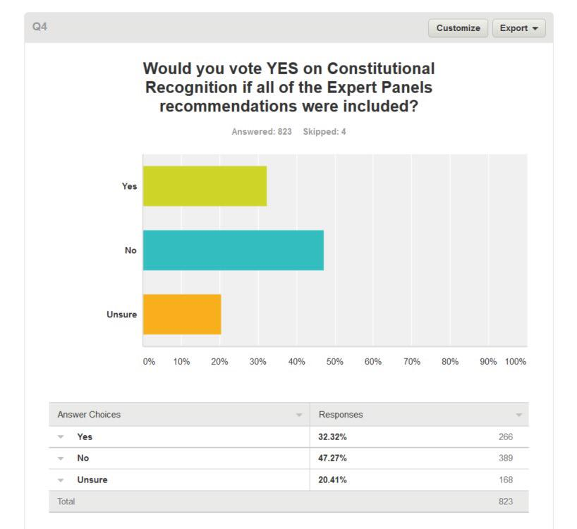 'Q4 would you vote yes on CR if all of the Expert Panels recommendations were included?' 47% No. 32% Yes. 20% Unsure. http://t.co/uOvSmcIHUA