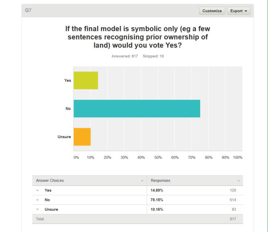 'Q7 if the final model is symbolic only would you vote yes?' 14% Yes. 75% No. 10% Unsure. http://t.co/SLKY9Qk6QT