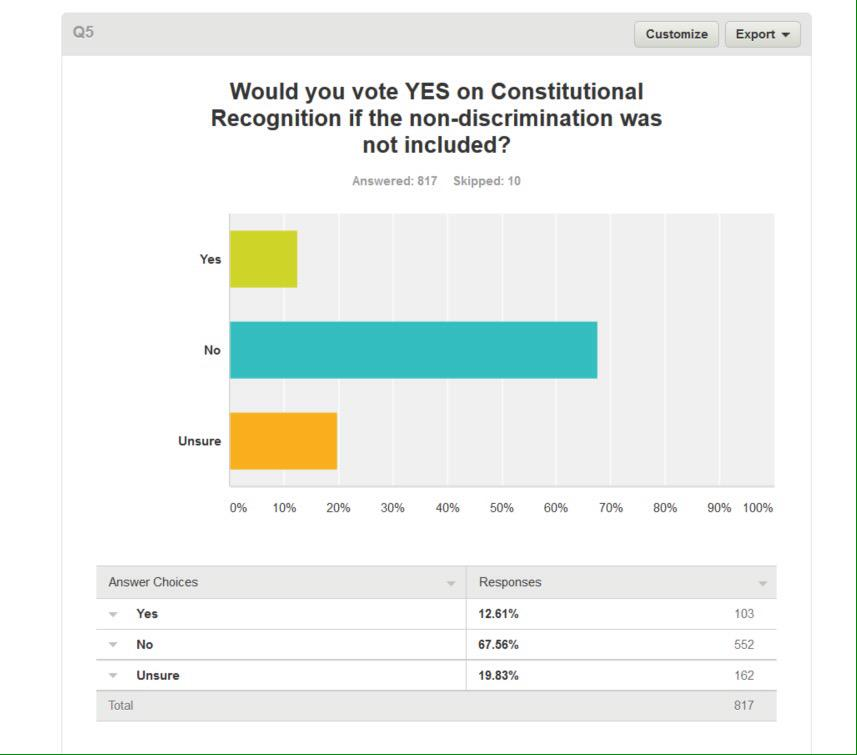 'Q5 Would you vote yes on CR if the non-discrimination clause wasn't included?' 67% No. 12% yes. 19% Unsure. http://t.co/DA4muaFbqd