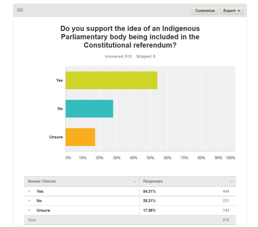 'Q6 Do you support the idea of an Indigenous Parliamentary Body being in the referendum?' 54% Yes. 28% No. 17% unsure http://t.co/Ew8DwlHVqN