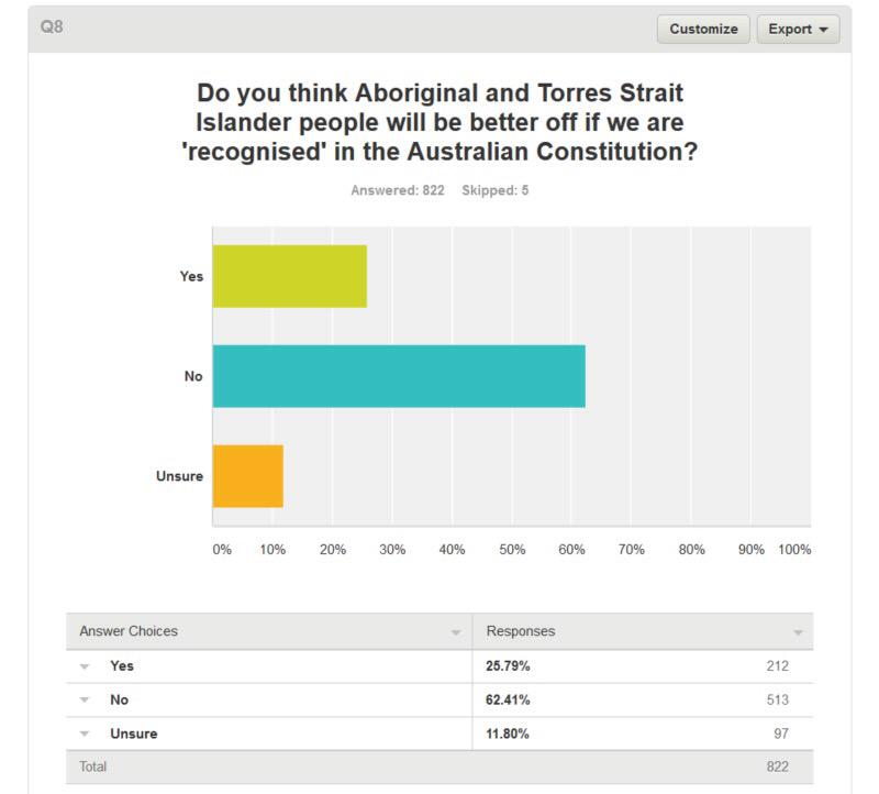 'Q8 Do you think we will be better off if we are recognised in the Constitution?' 25% Yes. 62% No. 11% Unsure. http://t.co/bvyCg5RXTi