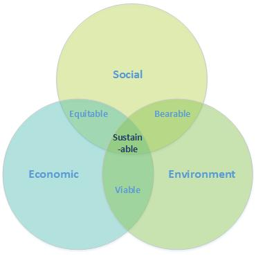 Sustainable Development and the 3 Pillars of Sustainability http://t.co/Px5RogU49H #climatechange http://t.co/786luaw16i /via @EcoCraigJones