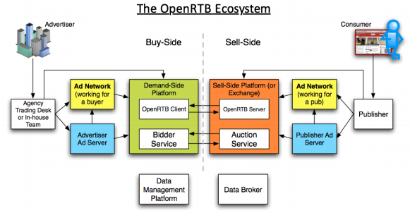 Learn more about the #Programmatic upgrade here: Why OpenRTB 2.3 is More than Just Native http://t.co/IgkWTCCHo4 http://t.co/RGI5OF7CCw