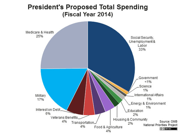 Edkless On Twitter Us Government Spending Pie Chart 2014 A Large