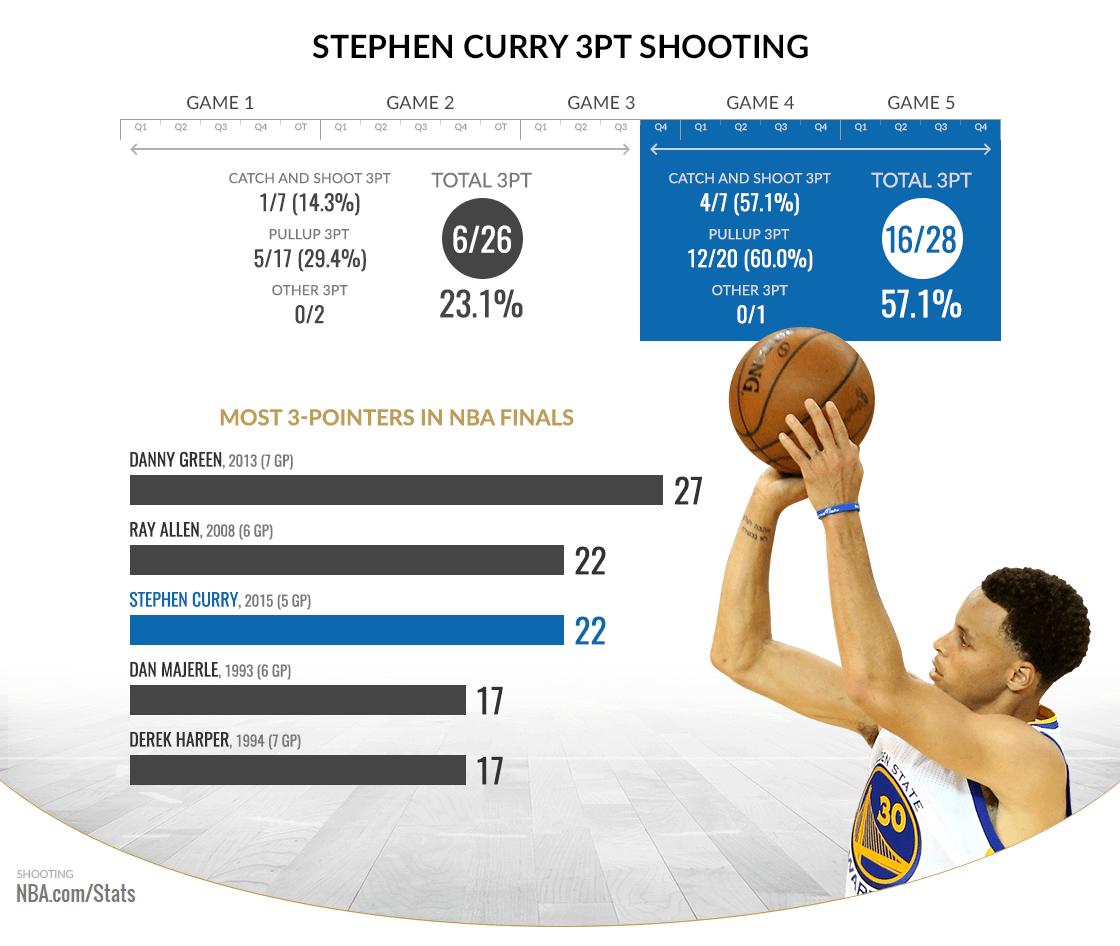 Resultado Cleveland Cavaliers - Golden State Warriors partido 6 de Final NBA 2015 (97-105 ...