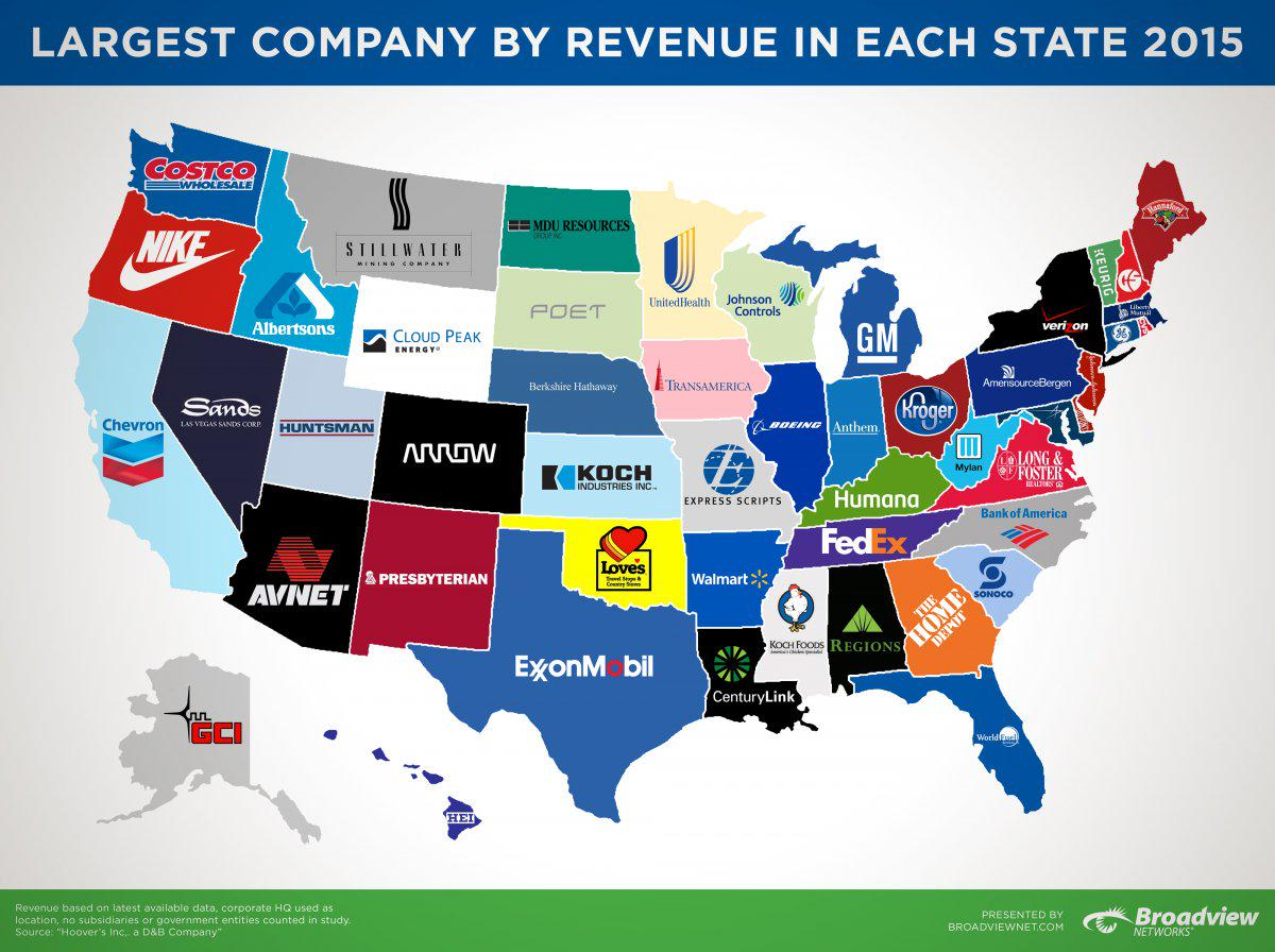 Map shows largest company by revenue for every state: @Broadview_ Networks using @Hoovers data http://t.co/oUDTYfummY http://t.co/cJnsMsshYy