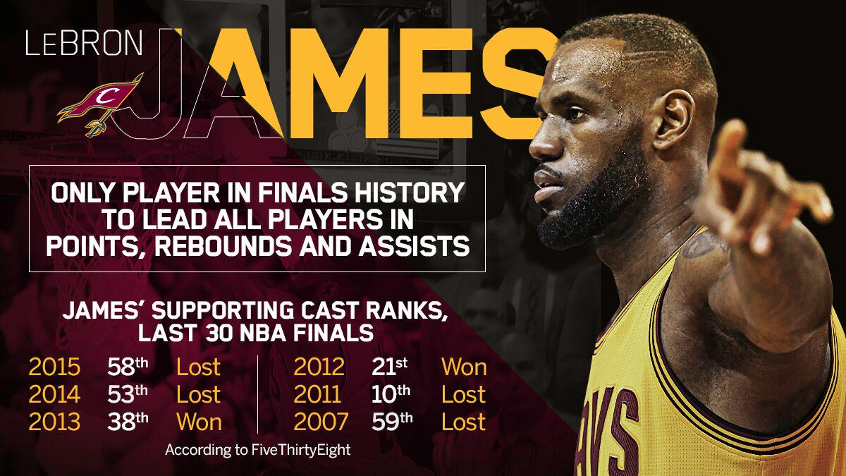 Lebron james is the only player in finals history to lead all players in points, rebounds and ...