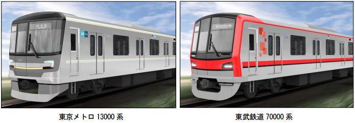 東京メトロ日比谷線・東武スカイツリーラインの相互直通車両の新車概要が発表されました。メトロが「13000系」東武が「70000系」。主要設備の共通仕様化が図られています。→tetsudo-shimbun.com/headline/entry… pic.twitter.com/HA2G9vtBol