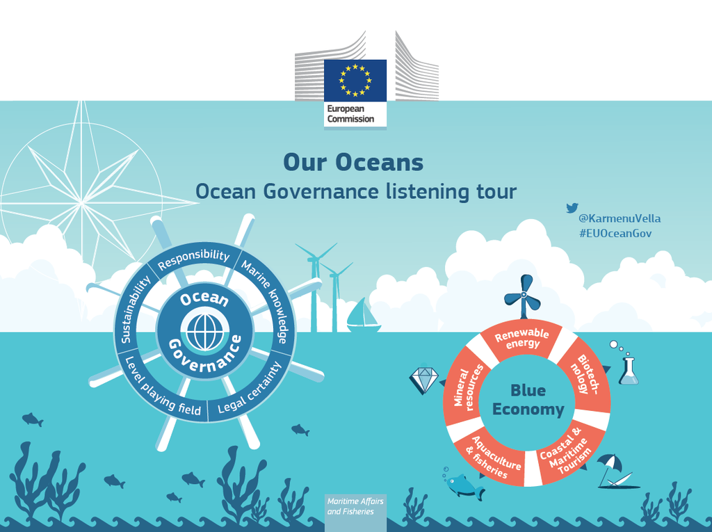 Thumbnail for #EUOceanGov - International Ocean Governance - Public consultation