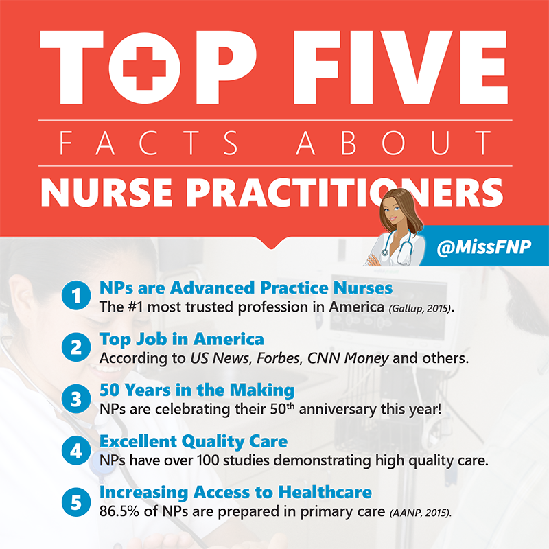 "Best Info And News Site: Sara Marlow, NP On Twitter: ""Top 5 Facts About Nurse"