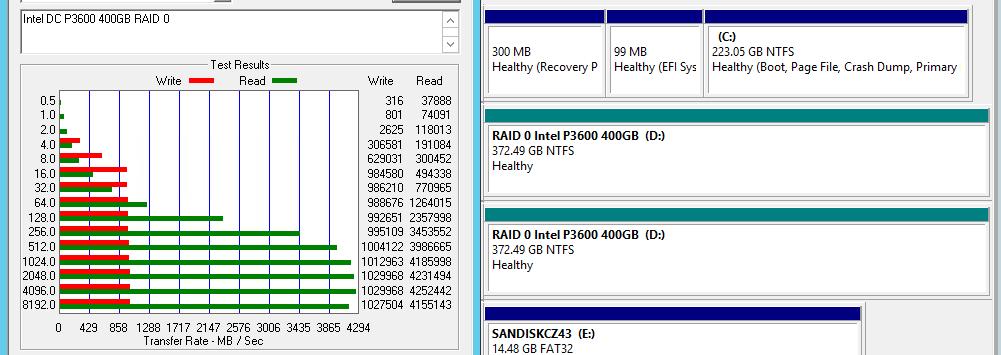 The 120w 4.2GB/s Intel Xeon D system with 2x Intel DC P3600 400GB