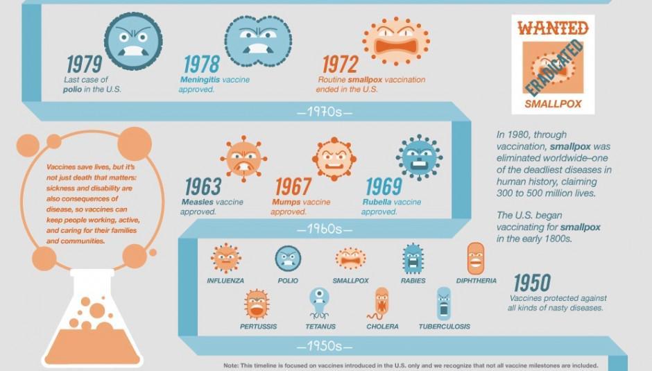 Infográfico sobre la historia de la lucha de las #vacunas contra los microbios #microMOOC http://t.co/ae1FEEzgZT