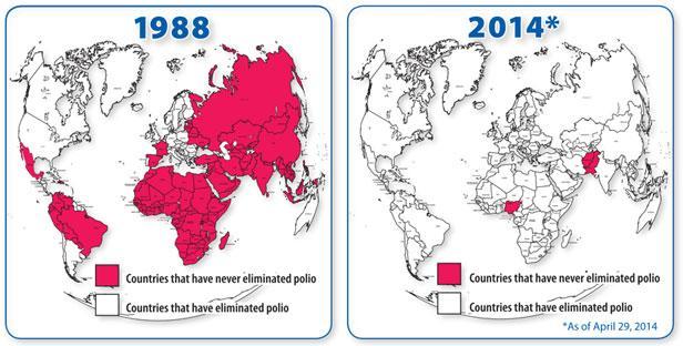 La polio se puede erradicar: compara la situación mundial de la polio en 1988 y 2014 #microMOOC http://t.co/gt7MQoWLDD