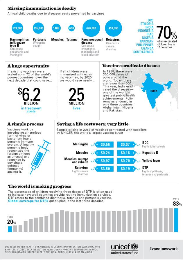 Si se vacunan todos los niños, para el 2020 se salvarán cerca de 25 millones de vidas #microMOOC http://t.co/OMx5UkBtLU