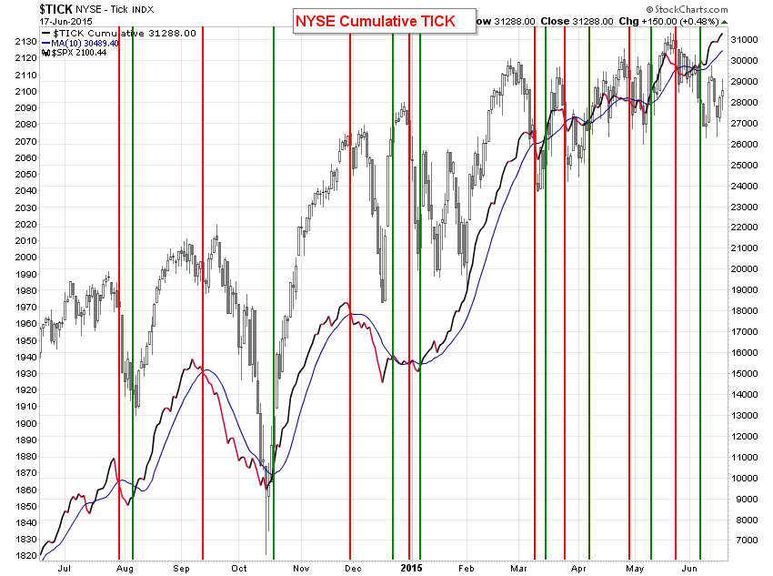 Cumulative : NYSE Cumulative TICK indicator hit correction NYA