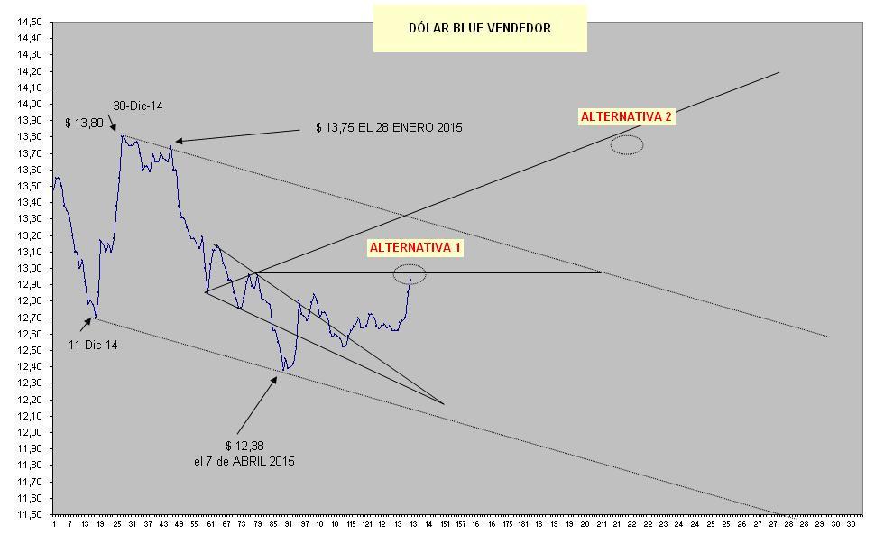 Se recalienta la Cotización del Dólar Blue.