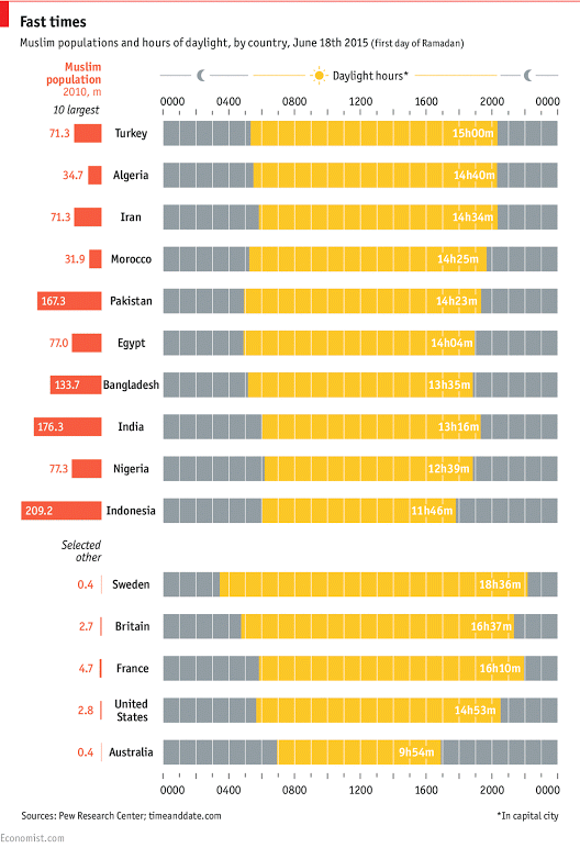 Today's #Dailychart looks at the varying daily fasting lengths of Ramadan around the world http://econ.st/1JWQZAB