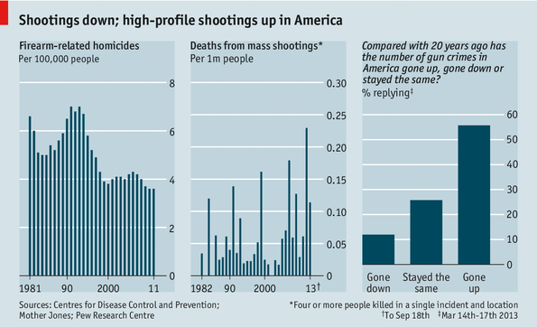 a report on the argument related homicides in america In fact, a staggering 80% of gun homicides are gang-related according to the center for disease control (cdc), gang homicides accounted for roughly 8,900 of 11,100 gun murders in both 2010 and 2011.