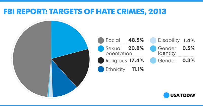 A report on hate crimes
