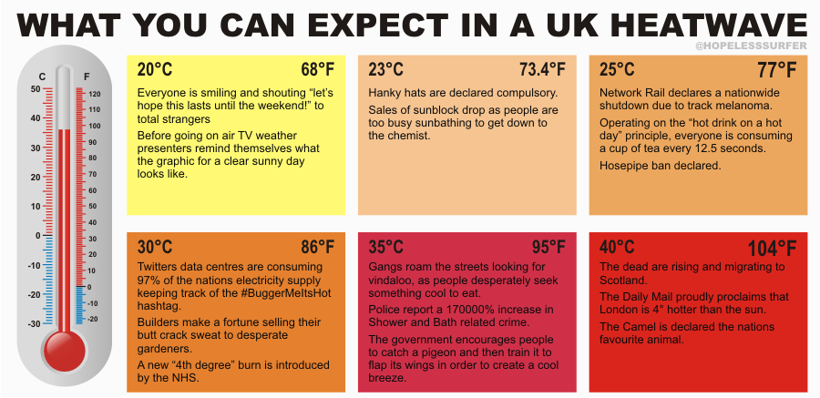 What to expect in a UK #HeatWave  (via @HopelessSurfer)