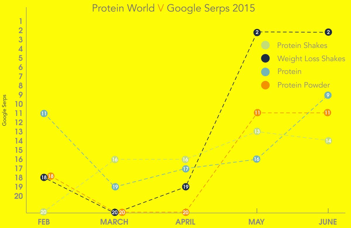 How #proteinworld beat the SERPS via a hated advert #pr #seo #comms http://t.co/flEKckY7Il cc @ProteinWorld #kudos http://t.co/QNLZ0JEHQc