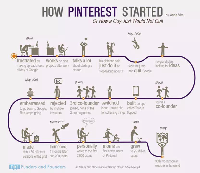 A visual guide to how #BVPfunded @Pinterest got started... http://t.co/gWzCaHfqcJ