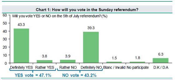 GPO poll  Yes 47.1% No 43.2% Undecided 6.3% (via @euro2day_gr) #Greferendum #Greece #politics