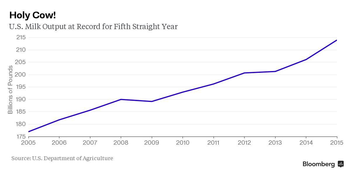 U.S. dairies are producing so much milk, they're tipping it into manure pits. @LydiaMulvany: http://t.co/0cewyw19Ei http://t.co/lRlYgksqim