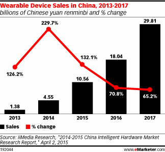 Rapid wearables growth is expected to continue in China, with shipments rising 169.2% in 2015 http://t.co/uZO6eFU2r8 http://t.co/VaqCnhfBmh