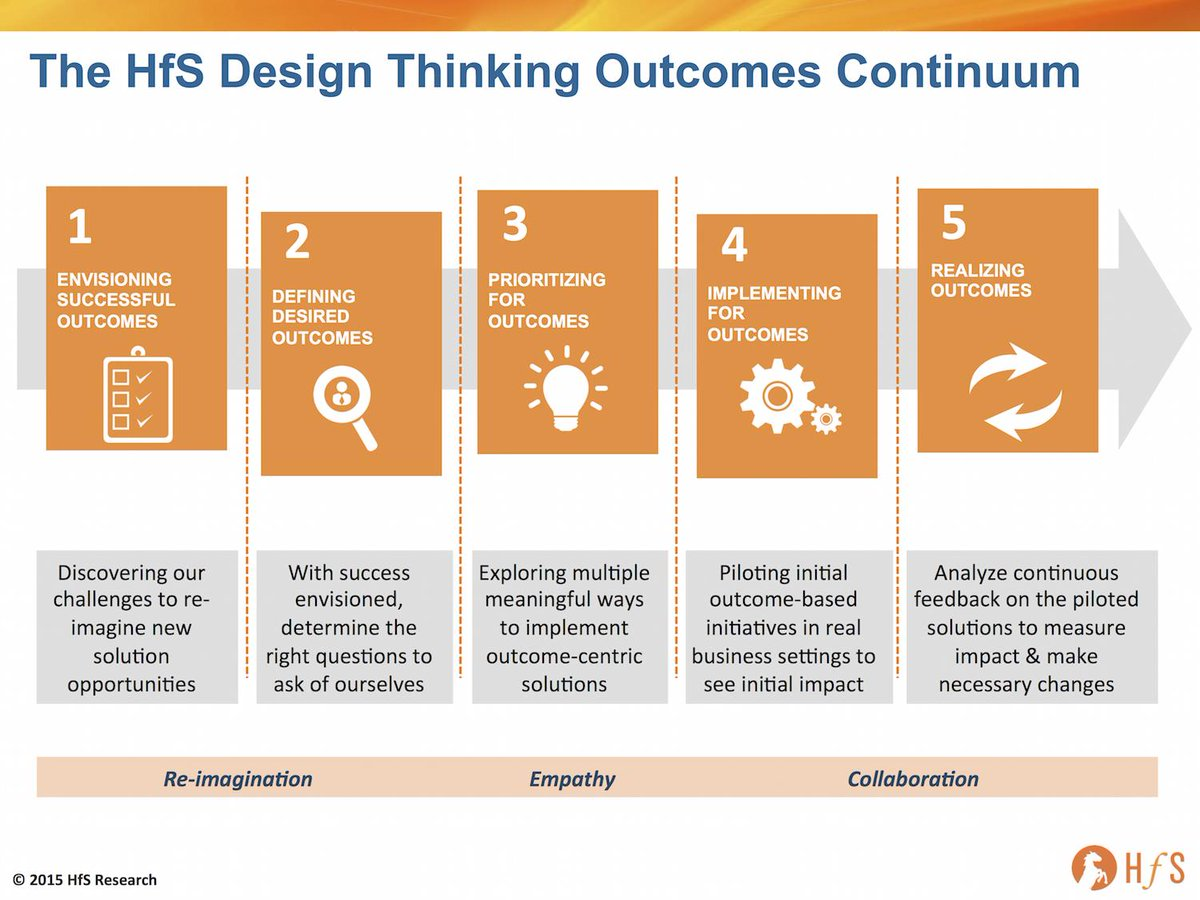 Why Design Thinking can save the outsourcing industry http://t.co/I1VMNgX1t8 http://t.co/Q3GFNFKFWK