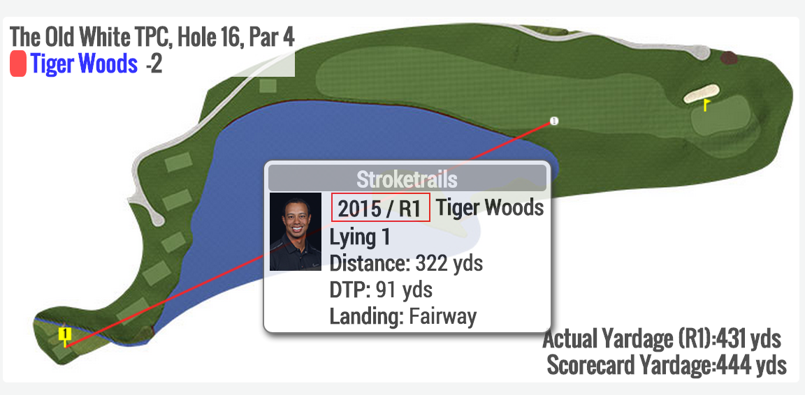 Tiger just hit a pretty serious drive at No. 16. http://t.co/Wfd2U9NaXN