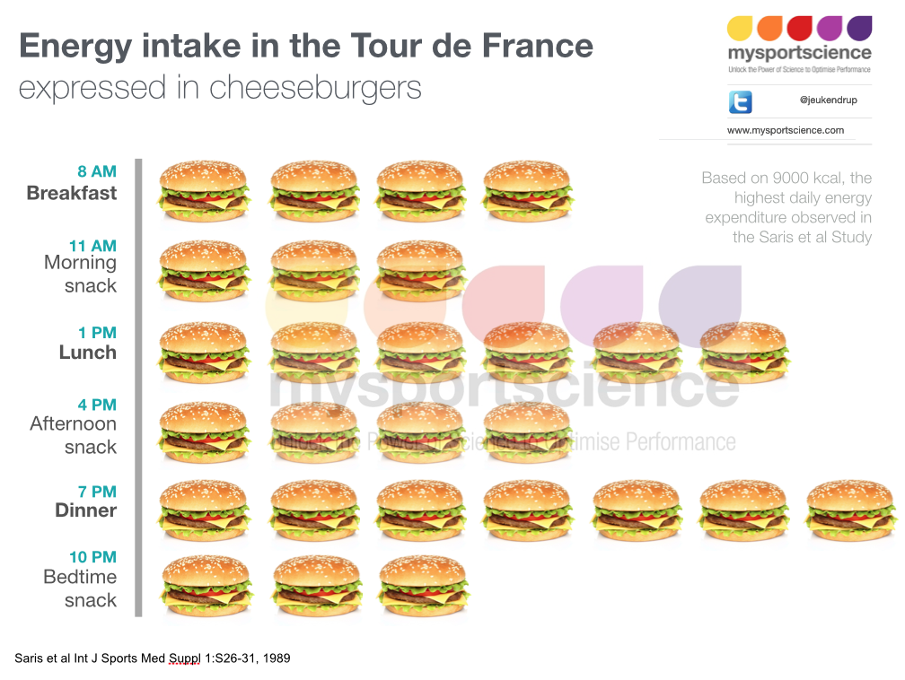 Energy intake in the Tour de France expressed in cheeseburgers @mysportscience http://t.co/Zqy6YJINX5
