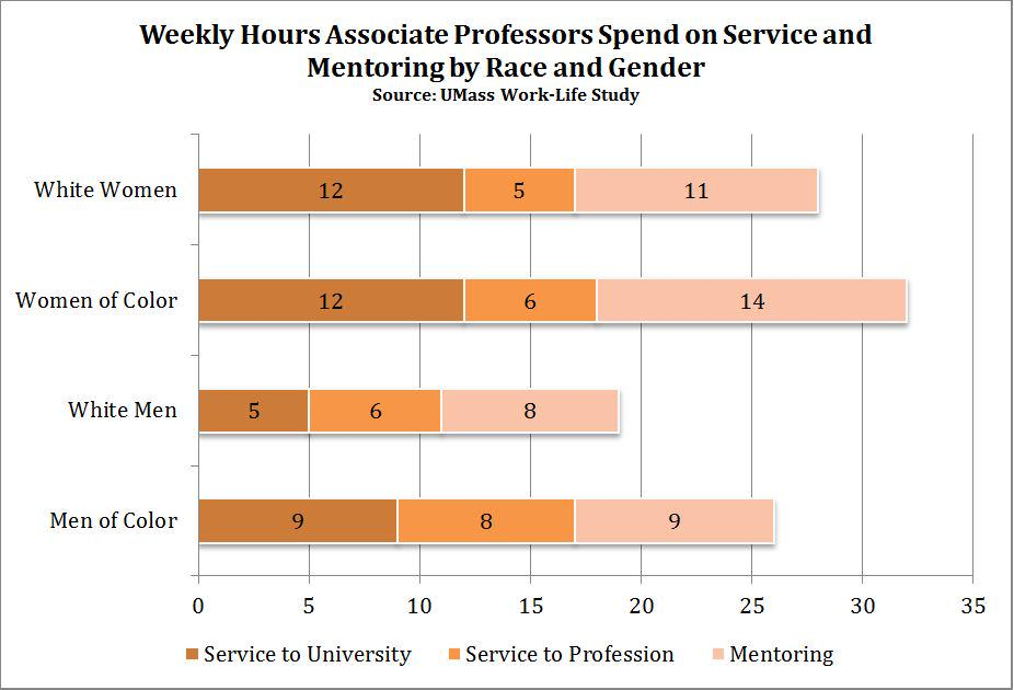 Study shows white male associate professors perform the least service but are promoted fastest http://t.co/OpIsE0x0Vq http://t.co/eDRXC4lmt4