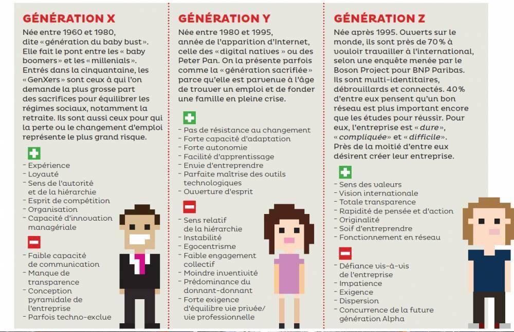 #generationX #generationY #generationZ en une image #RH #management http://t.co/J4dZnqlT3O