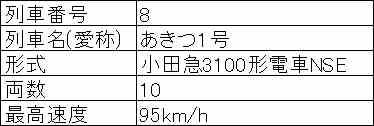 駅名と発着・通過時刻を入力すれば,スタフ風データを生成するExcelファイルを作りました。運転モードや動画素材などにどうぞ。 pass:nicotetsu http://t.co/lUvXqeaEyj #nicotetsu #ニコ鉄 http://t.co/jGDl4bnovI